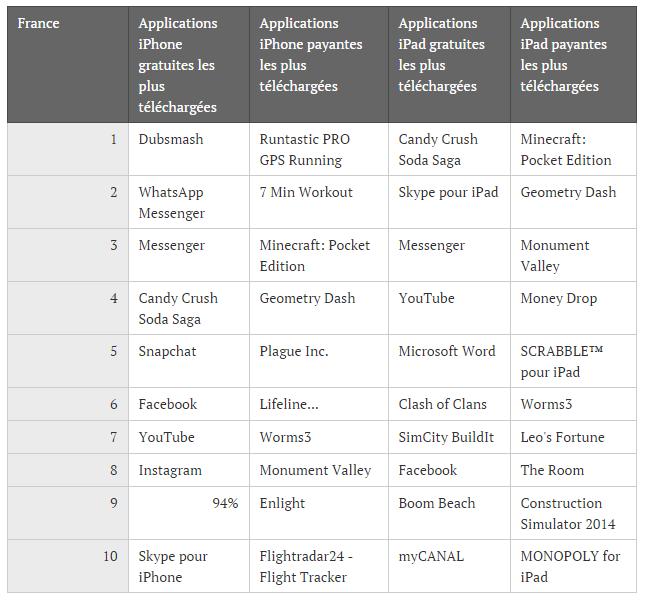 Application 2015 selon apple