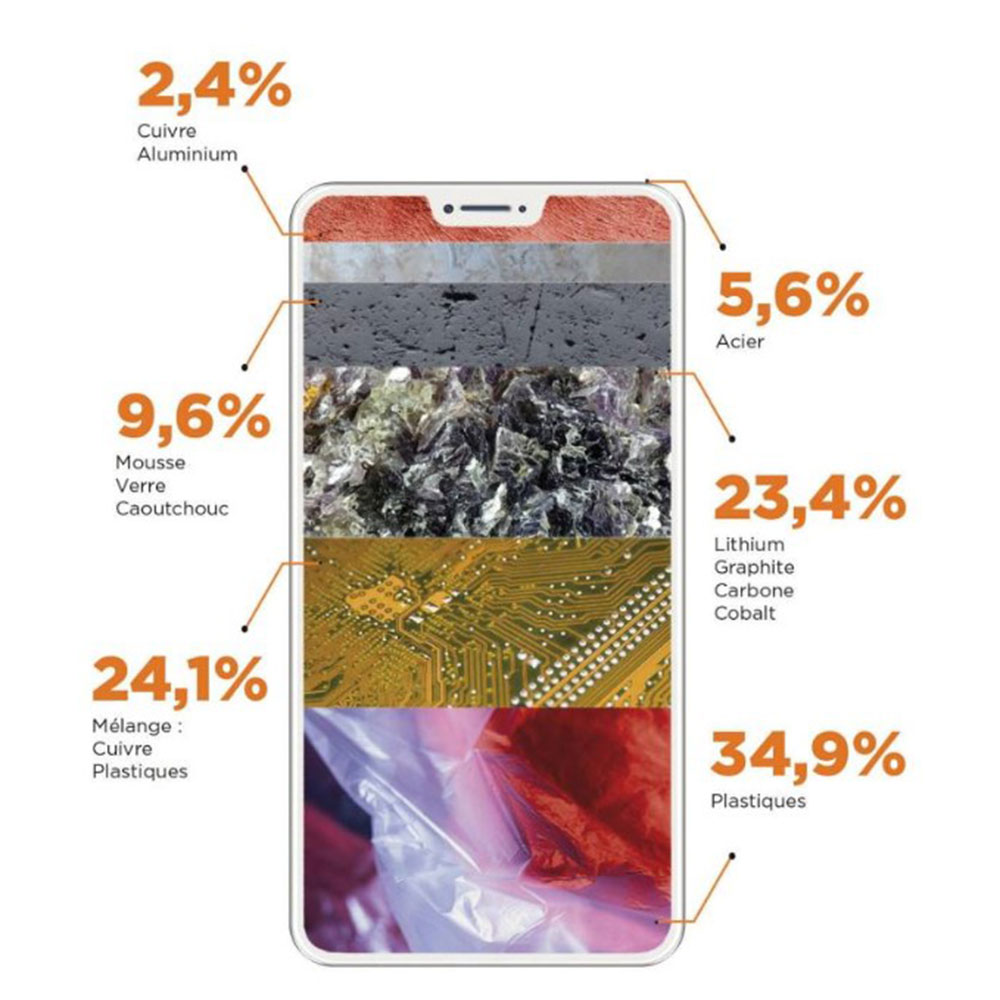 Recyclage smartphone
